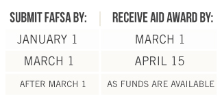 If you complete and submit your FAFSA by Jan. 1, you will receive your award decision by Mar 1. If you complete and submit your FAFSA by Mar. 1, you will receive your award decision by Apr 15. If you complete and submit your FAFSA after Mar. 1, you will receive your award decision as funds are available.